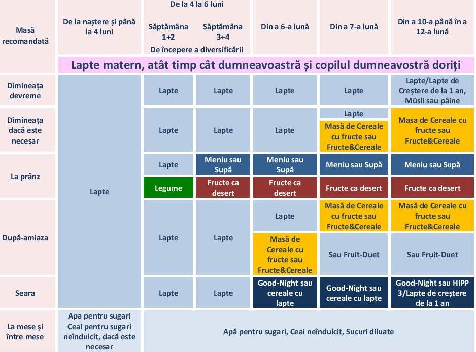 tabel de diversificare la bebelusi